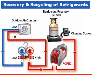 Recovery and Recycling of Refrigerants
